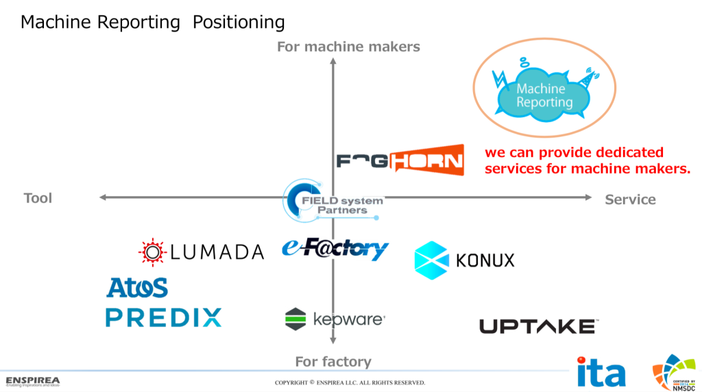 Machine Reporting Positioning